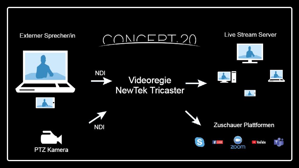 Zuschaltung von externen Sprechern in einen Live Stream – per NDI